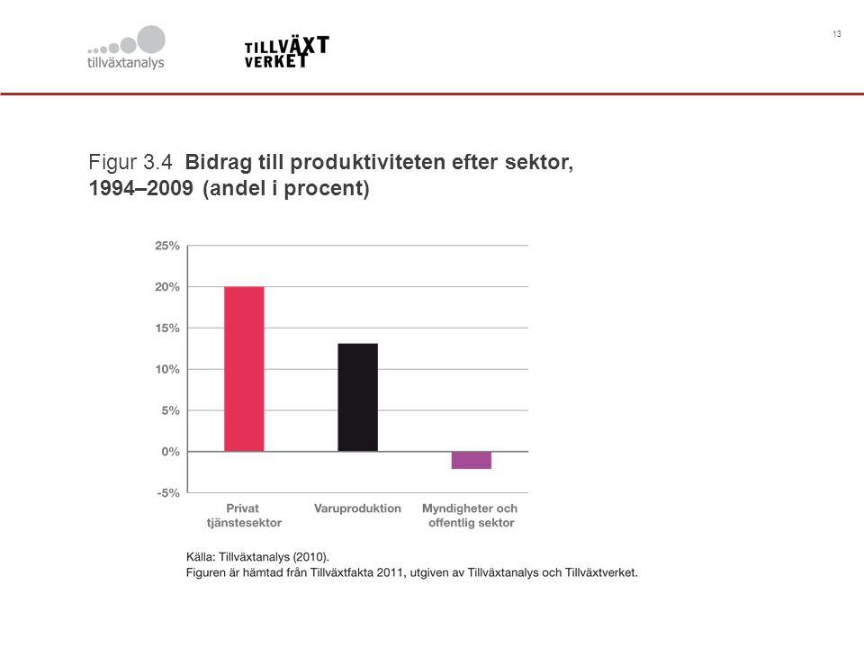 13 Figur 3.4 Bidrag till produktiviteten efter sektor, 1994–2009 (andel i procent)