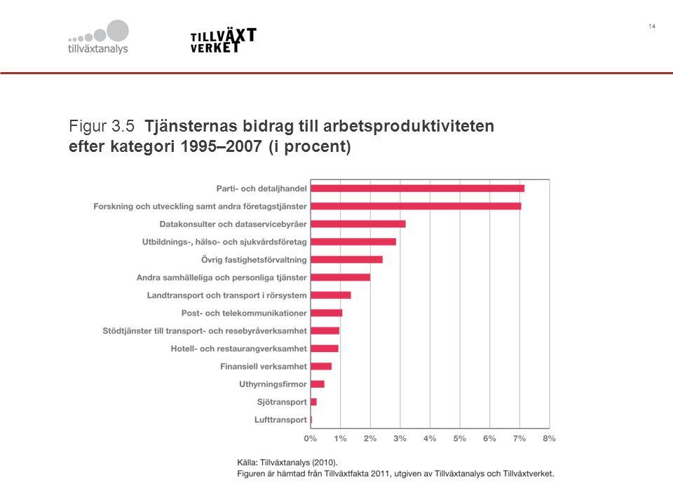 14 Figur 3.5 Tjänsternas bidrag till arbetsproduktiviteten efter kategori 1995–2007 (i procent)