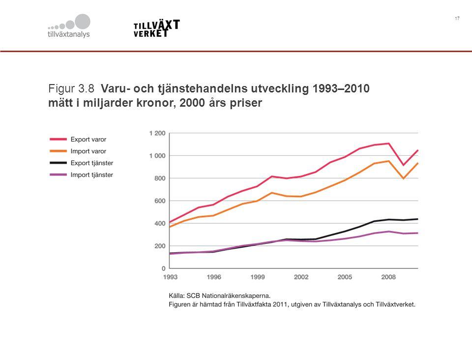 17 Figur 3.8 Varu- och tjänstehandelns utveckling 1993–2010 mätt i miljarder kronor, 2000 års priser
