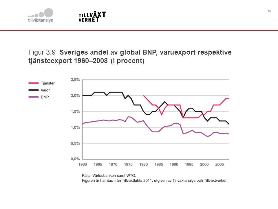18 Figur 3.9 Sveriges andel av global BNP, varuexport respektive tjänsteexport 1960–2008 (i procent)