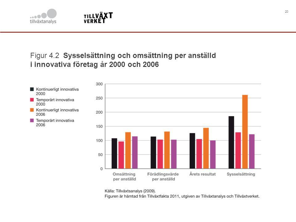 20 Figur 4.2 Sysselsättning och omsättning per anställd i innovativa företag år 2000 och 2006