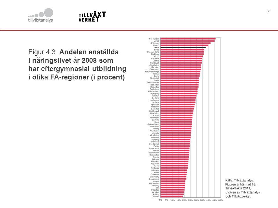 21 Figur 4.3 Andelen anställda i näringslivet år 2008 som har eftergymnasial utbildning i olika FA-regioner (i procent)