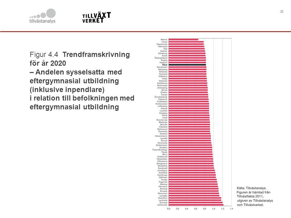 22 Figur 4.4 Trendframskrivning för år 2020 – Andelen sysselsatta med eftergymnasial utbildning (inklusive inpendlare) i relation till befolkningen me