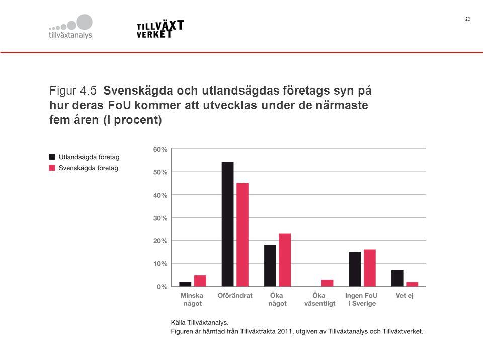23 Figur 4.5 Svenskägda och utlandsägdas företags syn på hur deras FoU kommer att utvecklas under de närmaste fem åren (i procent)