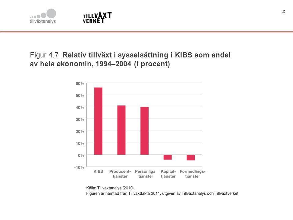 25 Figur 4.7 Relativ tillväxt i sysselsättning i KIBS som andel av hela ekonomin, 1994–2004 (i procent)