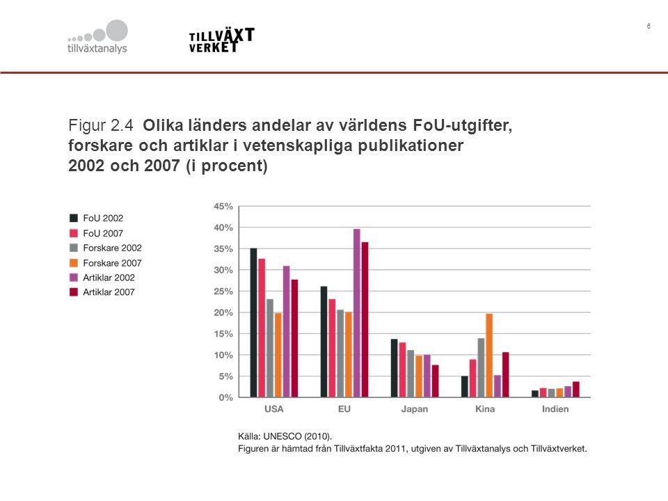 6 Figur 2.4 Olika länders andelar av världens FoU-utgifter, forskare och artiklar i vetenskapliga publikationer 2002 och 2007 (i procent)