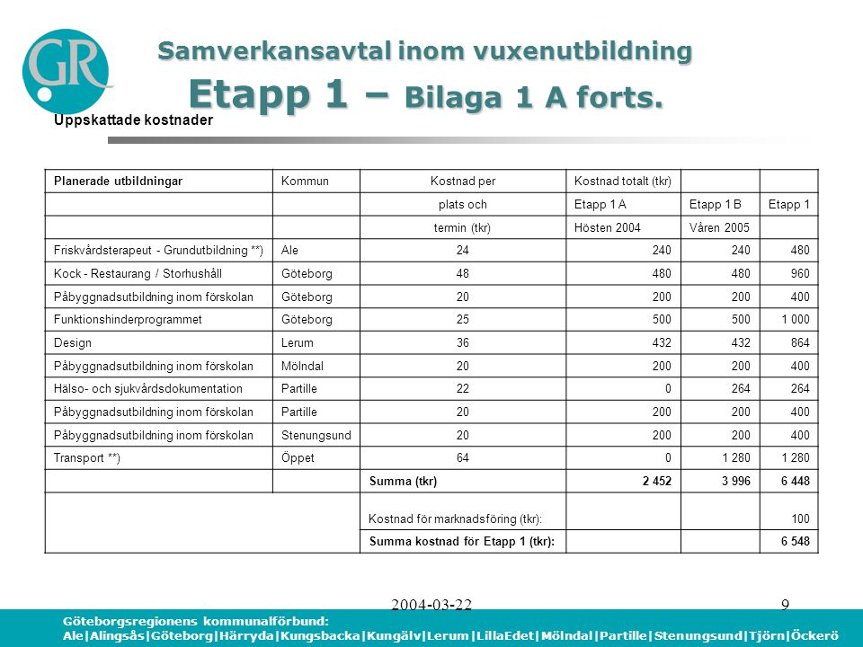 Göteborgsregionens kommunalförbund: Ale|Alingsås|Göteborg|Härryda|Kungsbacka|Kungälv|Lerum|LillaEdet|Mölndal|Partille|Stenungsund|Tjörn|Öckerö 2004-03-2210 Samverkansavtal inom vuxenutbildning Samverkansavtal inom vuxenutbildning Fördelning av kostnader – Bilaga 1 B Kommun Invånare 2003-12-31 Kostnad (tkr) AntalAndel (%) FördelningsdelenPlatsdelenTotalt Ale25 9933,0 99 720?.