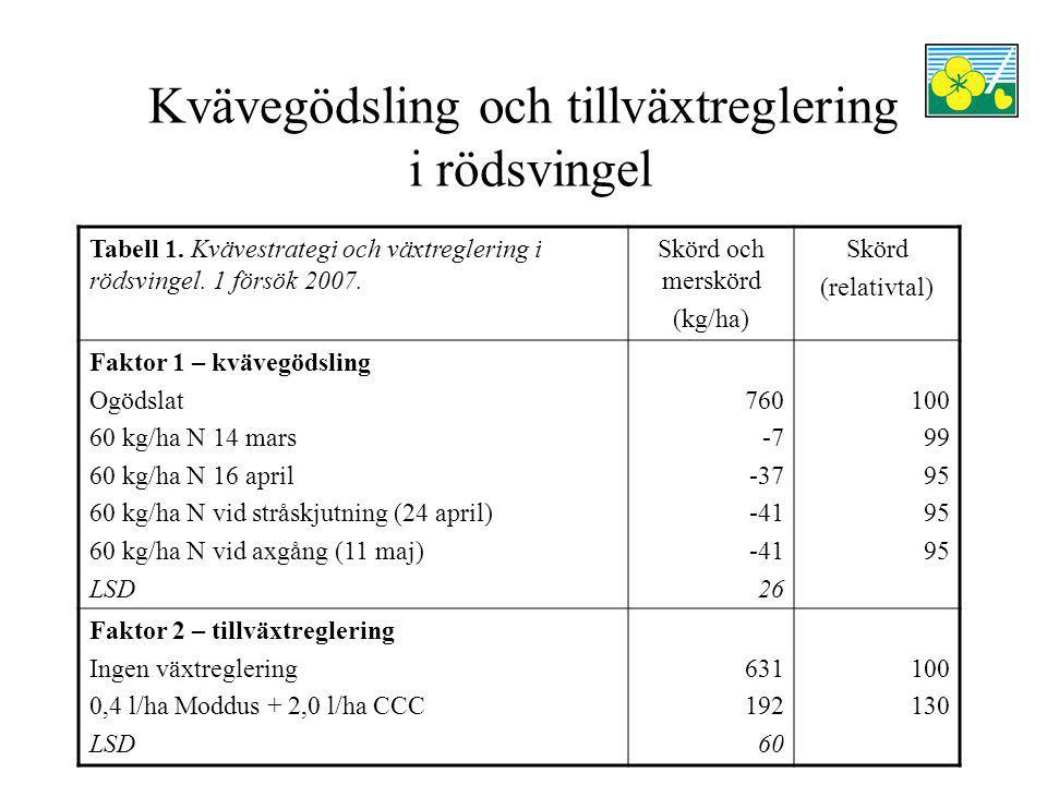 Kvävegödsling och tillväxtreglering i rödsvingel Tabell 2.