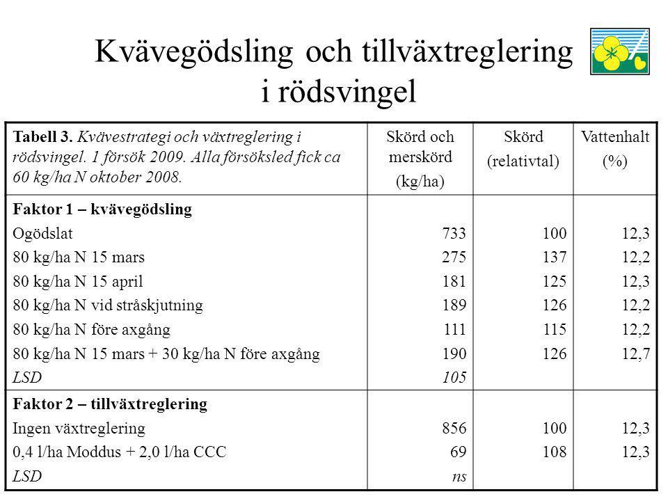 Kvävegödsling och tillväxtreglering i rödsvingel Tabell 3.