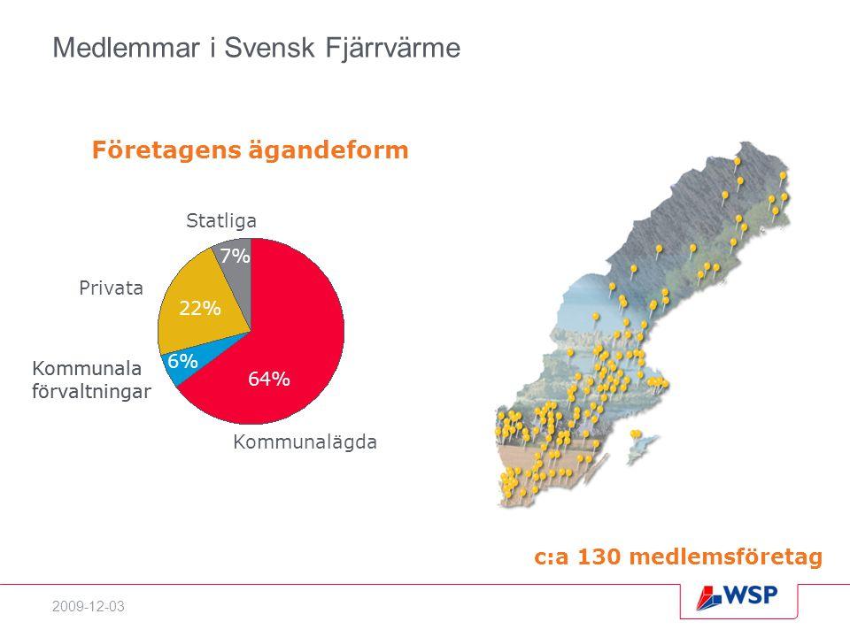 2009-12-03 Medlemmar i Svensk Fjärrvärme Företagens ägandeform Kommunala förvaltningar c:a 130 medlemsföretag Kommunalägda Kommunala förvaltningar Privata Statliga 64% 22% 6% 7%