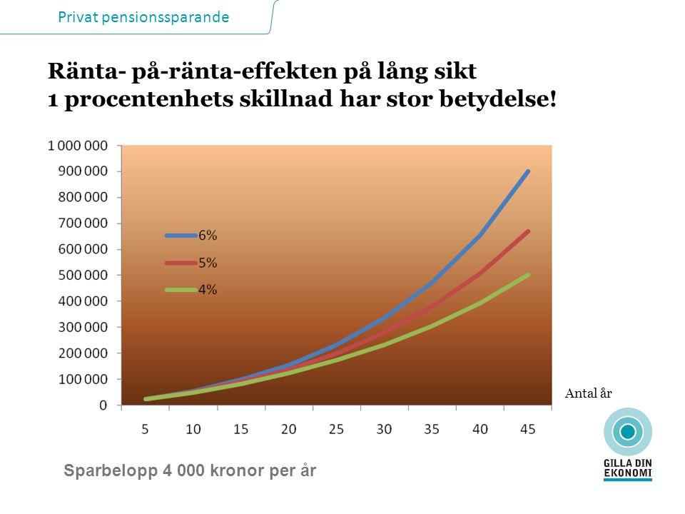 Privat pensionssparande Ränta- på-ränta-effekten på lång sikt 1 procentenhets skillnad har stor betydelse.