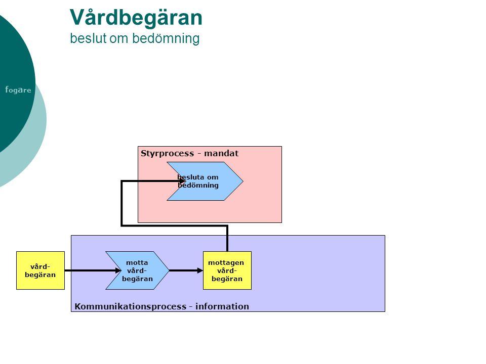 Vårdbegäran beslut om bedömning Styrprocess - mandat Kommunikationsprocess - information vård- begäran motta vård- begäran mottagen vård- begäran besl