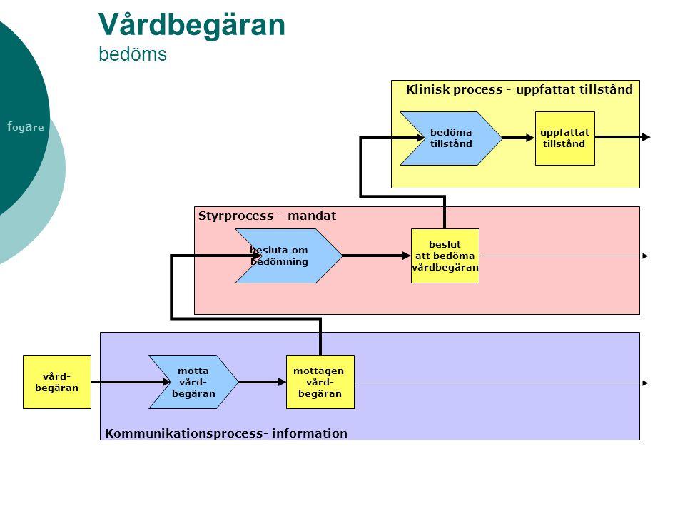 f og a re Vårdbegäran bedöms Styrprocess - mandat Klinisk process - uppfattat tillstånd Kommunikationsprocess- information vård- begäran motta vård- b