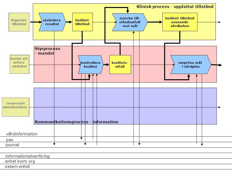 matcha till- ståndsutfall mot mål kvalitets- utfall Klinisk process - uppfattat tillstånd Styrprocess - mandat Kommunikationsprocess - information bed