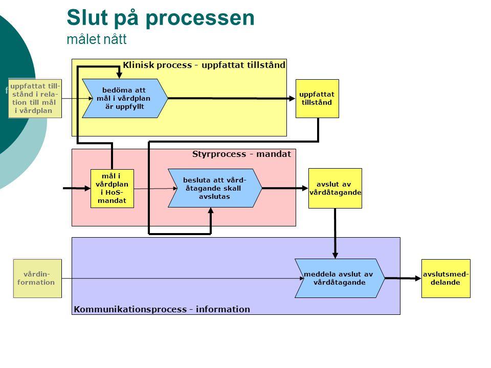 f og a re Slut på processen målet nått avslut av vårdåtagande Klinisk process - uppfattat tillstånd Styrprocess - mandat Kommunikationsprocess - infor