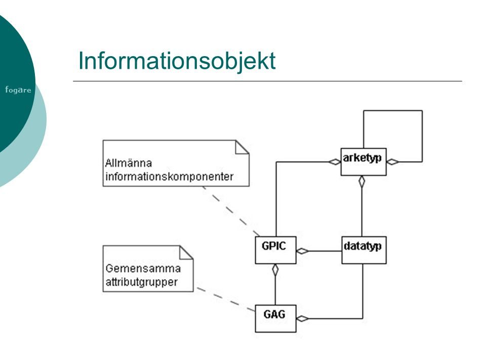 f og a re Informationsobjekt