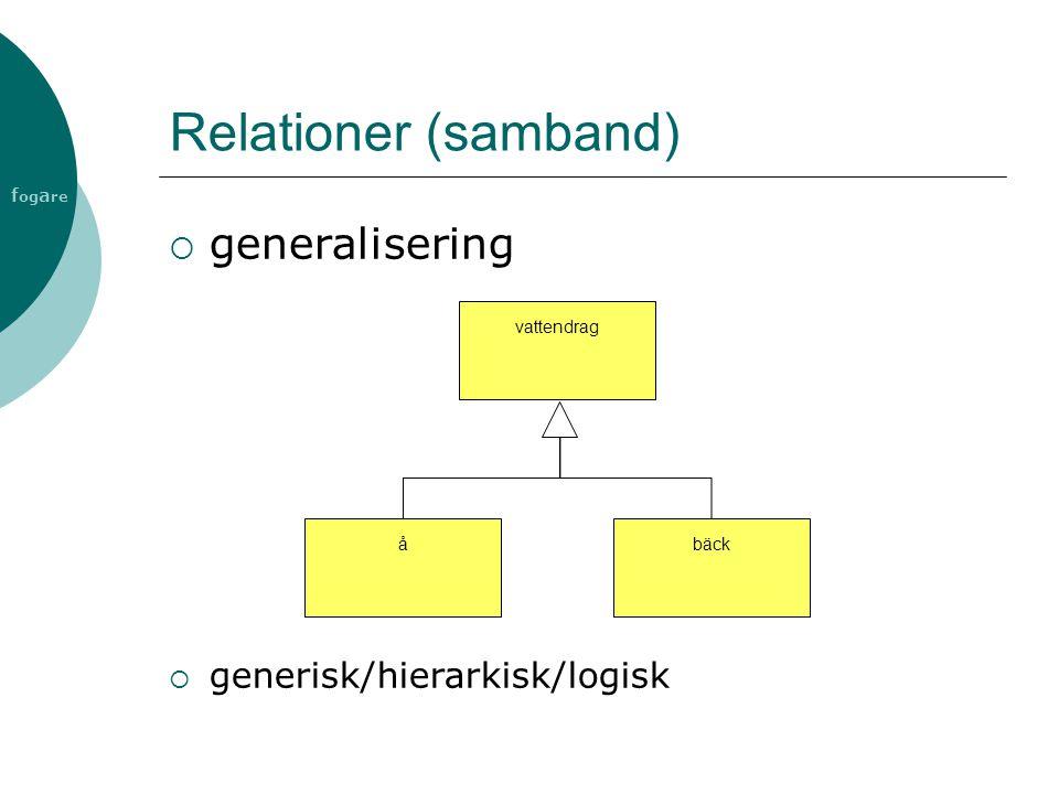 f og a re Relationer (samband)  generalisering vattendragbäckå  generisk/hierarkisk/logisk