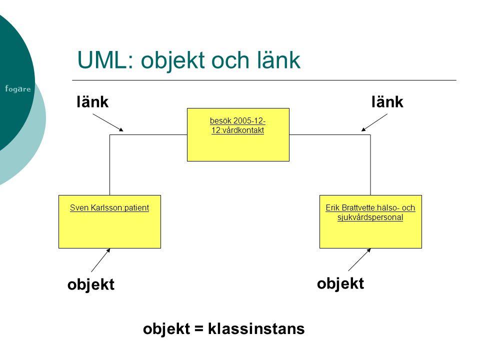 f og a re UML: objekt och länk Sven Karlsson:patient Erik Brattvette:hälso- och sjukvårdspersonal objekt besök 2005-12- 12:vårdkontakt länk objekt = k