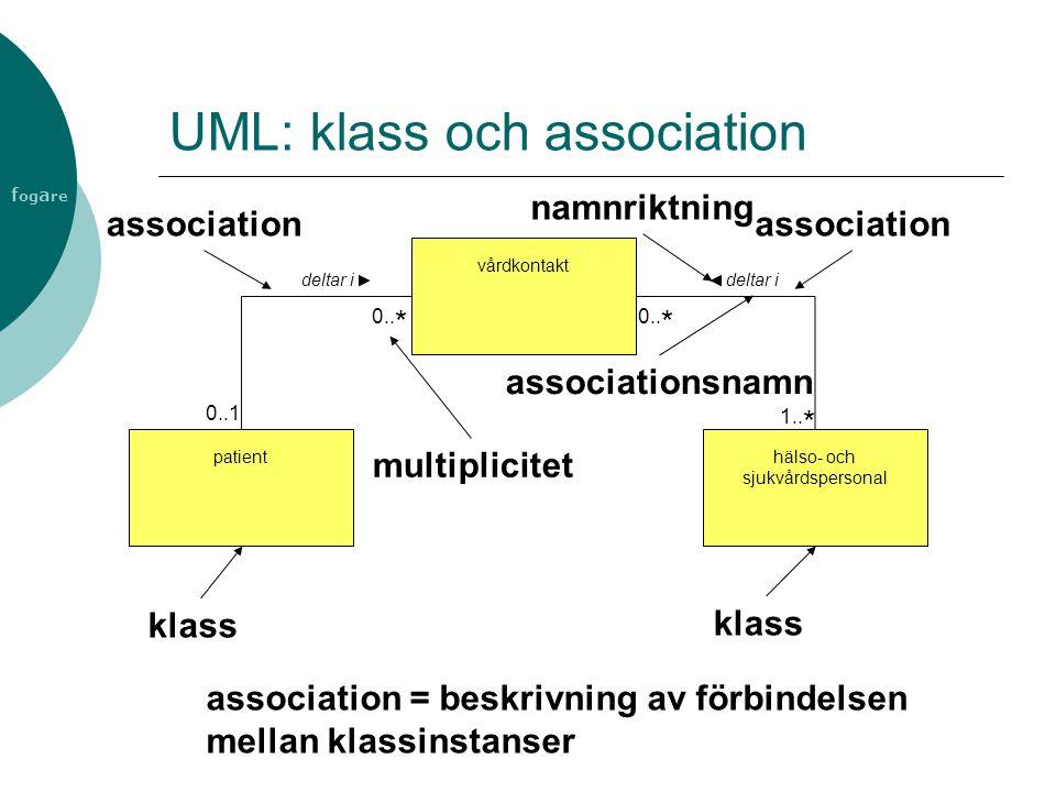 f og a re UML: klass och association association = beskrivning av förbindelsen mellan klassinstanser patienthälso- och sjukvårdspersonal klass vårdkon