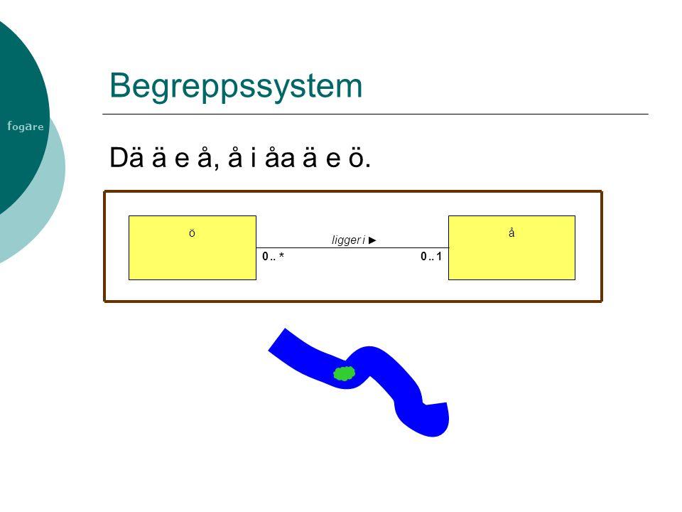 f og a re Begreppssystem å ligger i ö 01..0 * Dä ä e å, å i åa ä e ö.