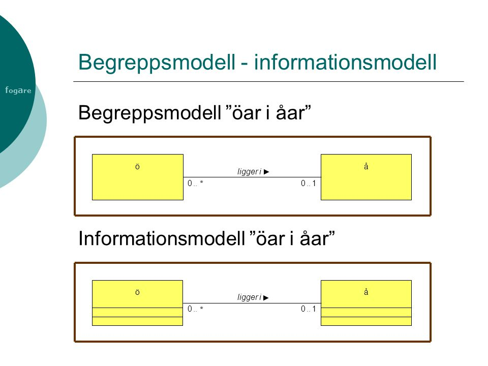 """f og a re Begreppsmodell - informationsmodell å ligger i ö 01..0 * Begreppsmodell """"öar i åar"""" å ligger i ö 01..0 * Informationsmodell """"öar i åar"""""""