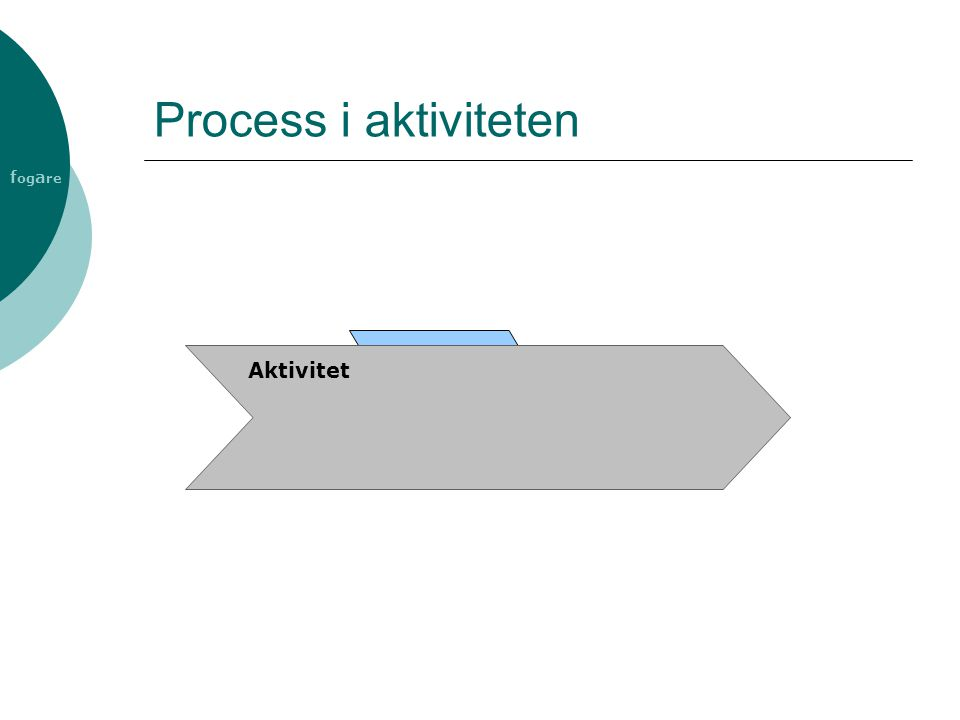 f og a re Process i aktiviteten Aktivitet
