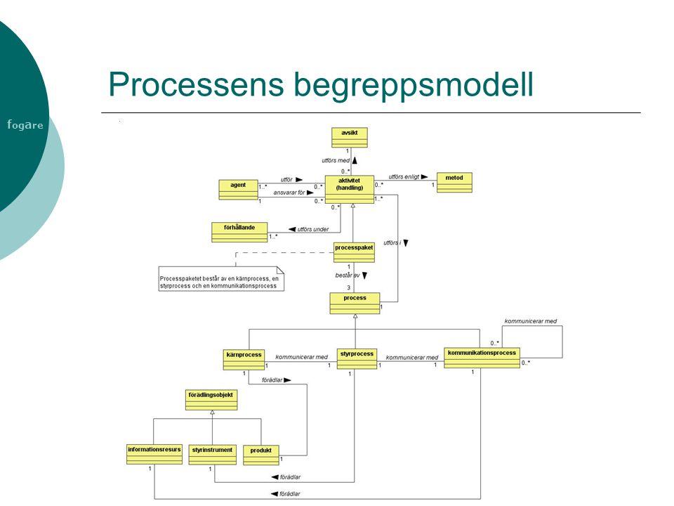 f og a re Processens begreppsmodell