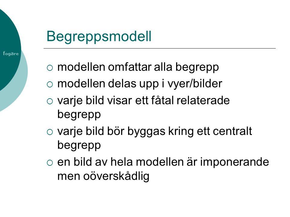f og a re Begreppsmodell  modellen omfattar alla begrepp  modellen delas upp i vyer/bilder  varje bild visar ett fåtal relaterade begrepp  varje b