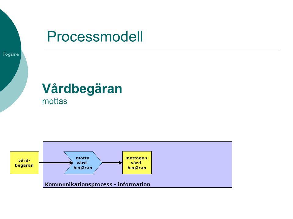 f og a re Vårdbegäran mottas Kommunikationsprocess - information vård- begäran motta vård- begäran mottagen vård- begäran Processmodell