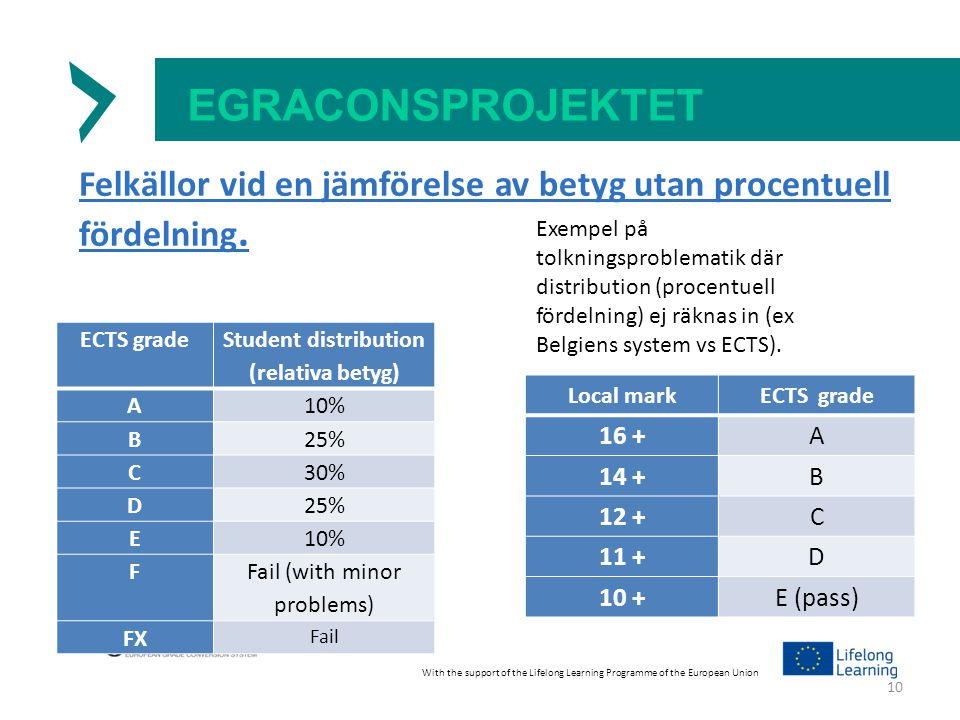 EGRACONSPROJEKTET Felkällor vid en jämförelse av betyg utan procentuell fördelning. With the support of the Lifelong Learning Programme of the Europea