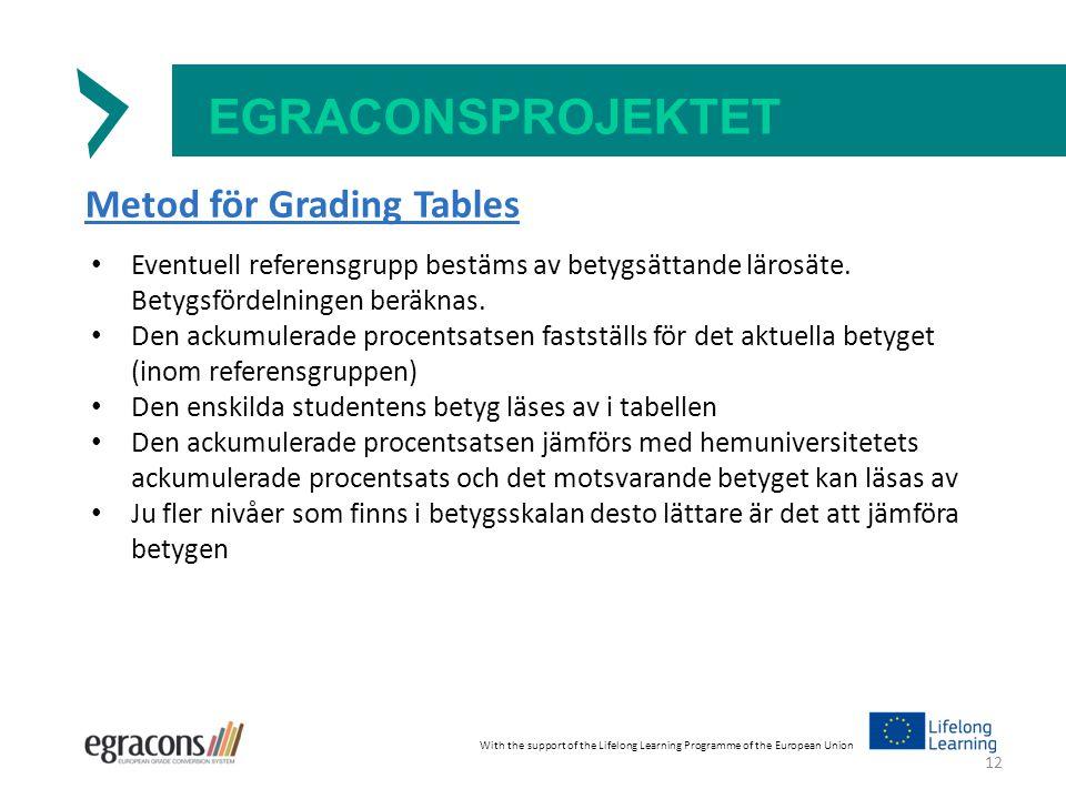 EGRACONSPROJEKTET Metod för Grading Tables Eventuell referensgrupp bestäms av betygsättande lärosäte.