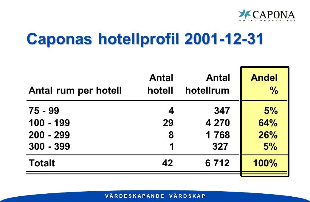 V Ä R D E S K A P A N D E V Ä R D S K A P Antal Andel Antal rum per hotellhotellhotellrum% 75 - 9943475% 100 - 199294 27064% 200 - 29981 76826% Totalt