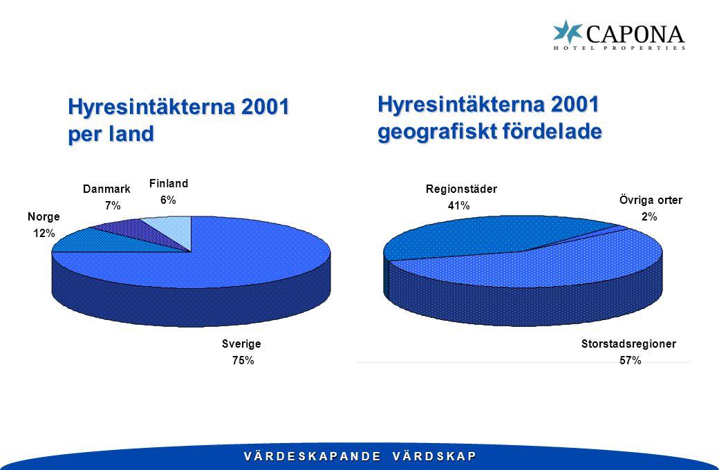 V Ä R D E S K A P A N D E V Ä R D S K A P Hyresintäkterna 2001 per land Norge 12% Danmark 7% Sverige 75% Finland 6%Övriga orter 2% Regionstäder 41% St