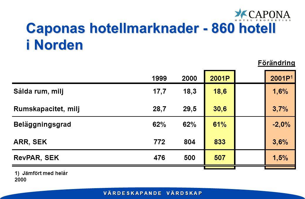 V Ä R D E S K A P A N D E V Ä R D S K A P Caponas hotellmarknader - 860 hotell i Norden Förändring 199920002001P2001P 1 Sålda rum, milj17,718,318,61,6