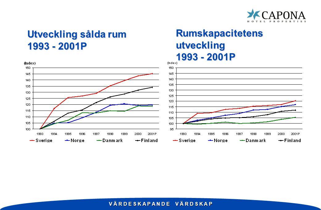 V Ä R D E S K A P A N D E V Ä R D S K A P Utveckling sålda rum 1993 - 2001P Rumskapacitetens utveckling 1993 - 2001P