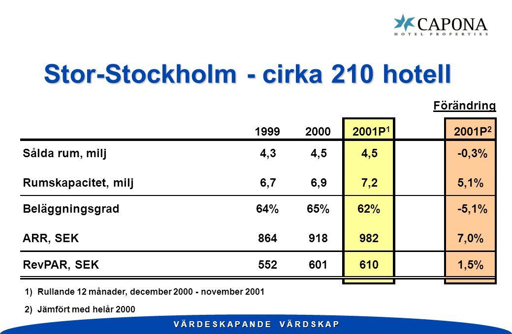 V Ä R D E S K A P A N D E V Ä R D S K A P Stor-Stockholm - cirka 210 hotell Förändring 199920002001P 1 2001P 2 Sålda rum, milj4,34,5 -0,3% Rumskapacitet, milj6,76,97,25,1% Beläggningsgrad64%65%62%-5,1% ARR, SEK8649189827,0% RevPAR, SEK5526016101,5% 1) Rullande 12 månader, december 2000 - november 2001 2) Jämfört med helår 2000