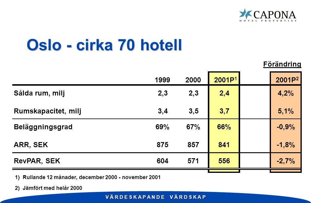 V Ä R D E S K A P A N D E V Ä R D S K A P Oslo - cirka 70 hotell Förändring 199920002001P 1 2001P 2 Sålda rum, milj2,3 2,44,2% Rumskapacitet, milj3,43,53,75,1% Beläggningsgrad69%67%66%-0,9% ARR, SEK875857841-1,8% RevPAR, SEK604571556-2,7% 1) Rullande 12 månader, december 2000 - november 2001 2) Jämfört med helår 2000