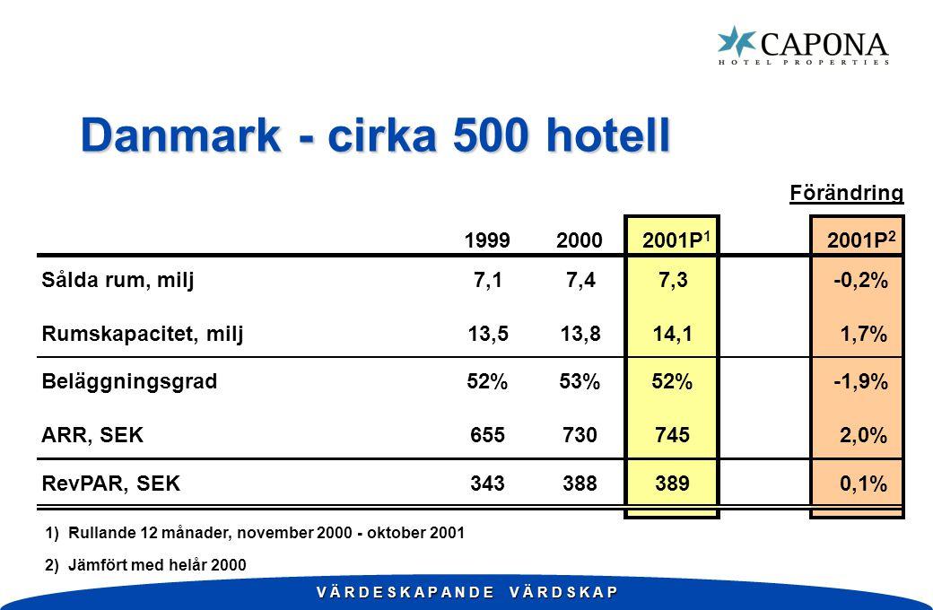 V Ä R D E S K A P A N D E V Ä R D S K A P Danmark - cirka 500 hotell Förändring 199920002001P 1 2001P 2 Sålda rum, milj7,17,47,3-0,2% Rumskapacitet, milj13,513,814,1 1,7% Beläggningsgrad52%53%52%-1,9% ARR, SEK655730745 2,0% RevPAR, SEK343388389 0,1% 1) Rullande 12 månader, november 2000 - oktober 2001 2) Jämfört med helår 2000
