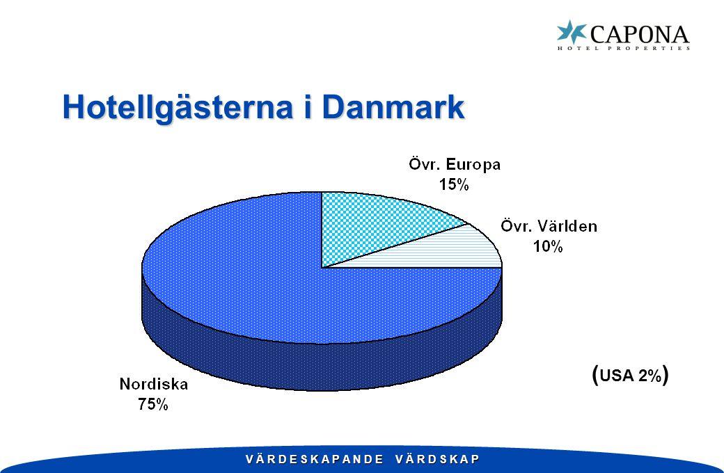 V Ä R D E S K A P A N D E V Ä R D S K A P Hotellgästerna i Danmark ( USA 2% )