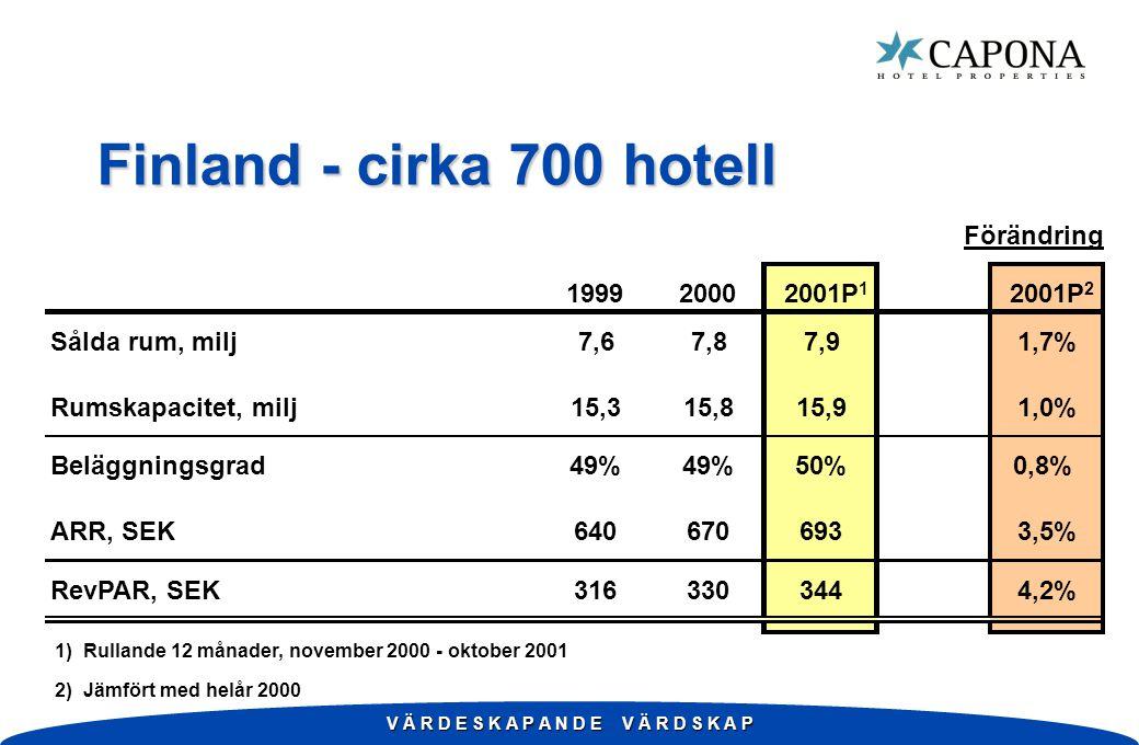 V Ä R D E S K A P A N D E V Ä R D S K A P Finland - cirka 700 hotell Förändring 199920002001P 1 2001P 2 Sålda rum, milj7,67,87,91,7% Rumskapacitet, milj15,315,815,91,0% Beläggningsgrad49% 50%0,8% ARR, SEK6406706933,5% RevPAR, SEK3163303444,2% 1) Rullande 12 månader, november 2000 - oktober 2001 2) Jämfört med helår 2000