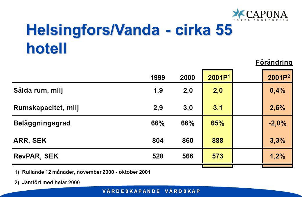 V Ä R D E S K A P A N D E V Ä R D S K A P Helsingfors/Vanda - cirka 55 hotell Förändring 199920002001P 1 2001P 2 Sålda rum, milj1,92,0 0,4% Rumskapacitet, milj2,93,03,12,5% Beläggningsgrad66% 65%-2,0% ARR, SEK8048608883,3% RevPAR, SEK5285665731,2% 1) Rullande 12 månader, november 2000 - oktober 2001 2) Jämfört med helår 2000