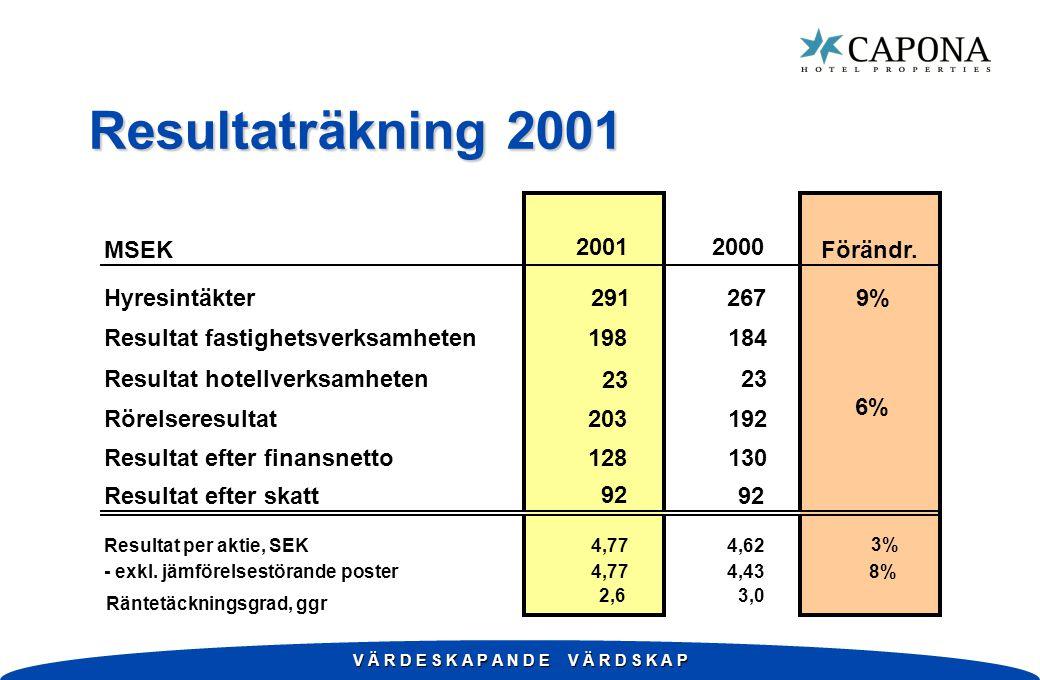 V Ä R D E S K A P A N D E V Ä R D S K A P Resultaträkning 2001 20012000 MSEKFörändr.
