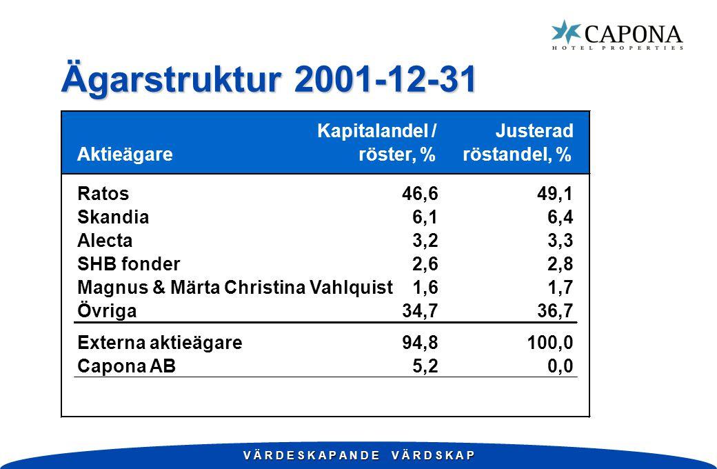 V Ä R D E S K A P A N D E V Ä R D S K A P Ägarstruktur 2001-12-31 Kapitalandel /Justerad Aktieägareröster, %röstandel, % Ratos46,649,1 Skandia6,16,4 Alecta3,23,3 SHB fonder2,62,8 Magnus & Märta Christina Vahlquist1,61,7 Övriga34,736,7 Externa aktieägare94,8100,0 Capona AB5,20,0