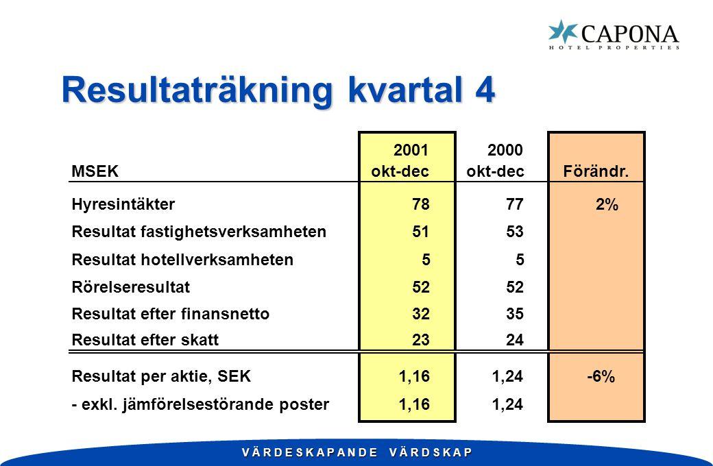 V Ä R D E S K A P A N D E V Ä R D S K A P Resultaträkning kvartal 4 20012000 MSEK okt-dec Förändr. Hyresintäkter7877 2% Resultat fastighetsverksamhete