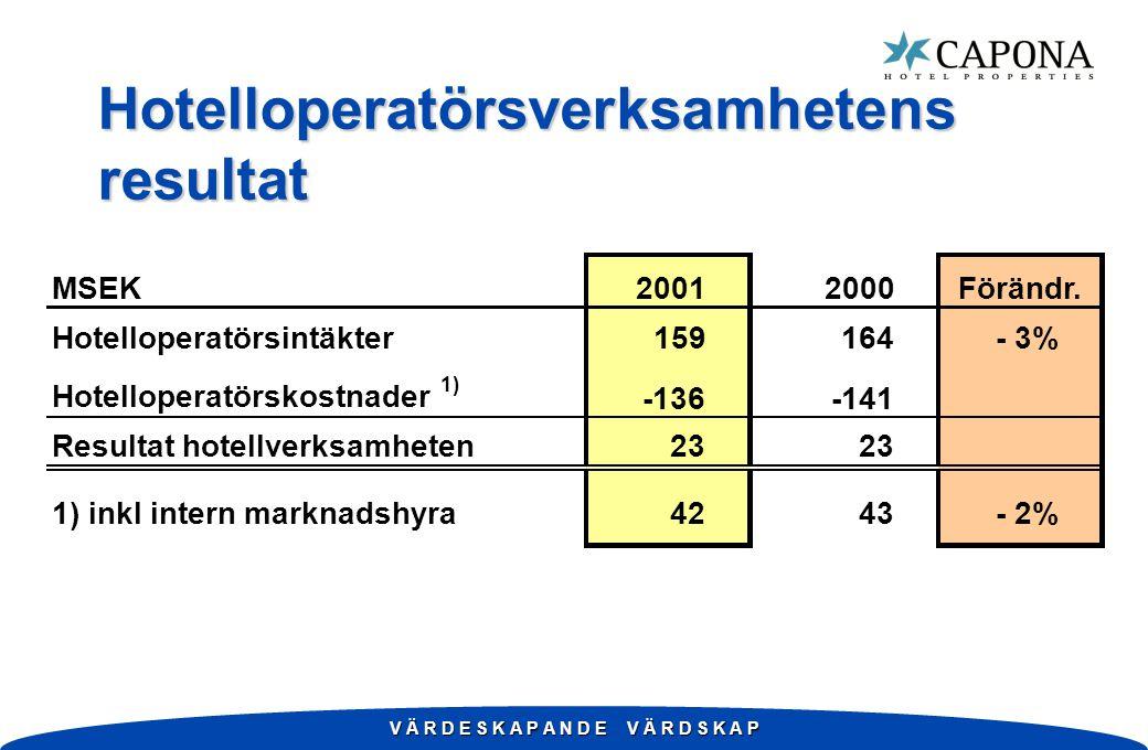 V Ä R D E S K A P A N D E V Ä R D S K A P Hotelloperatörsverksamhetens resultat MSEK20012000Förändr. Hotelloperatörsintäkter159164- 3% Hotelloperatörs