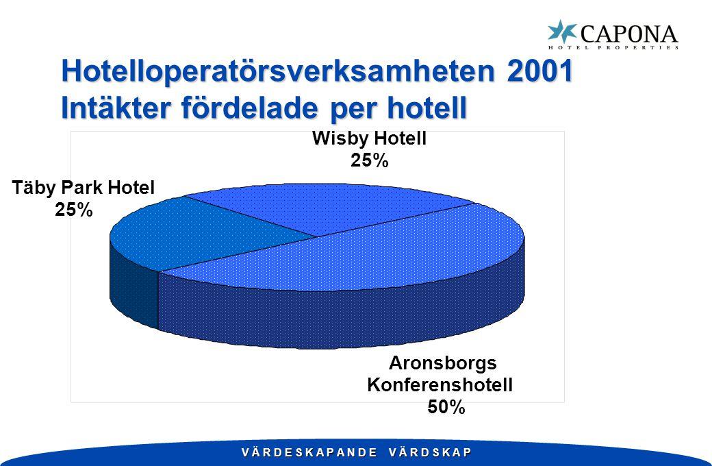 V Ä R D E S K A P A N D E V Ä R D S K A P Hotelloperatörsverksamheten 2001 Intäkter fördelade per hotell Wisby Hotell 25% Täby Park Hotel 25% Aronsborgs Konferenshotell 50%