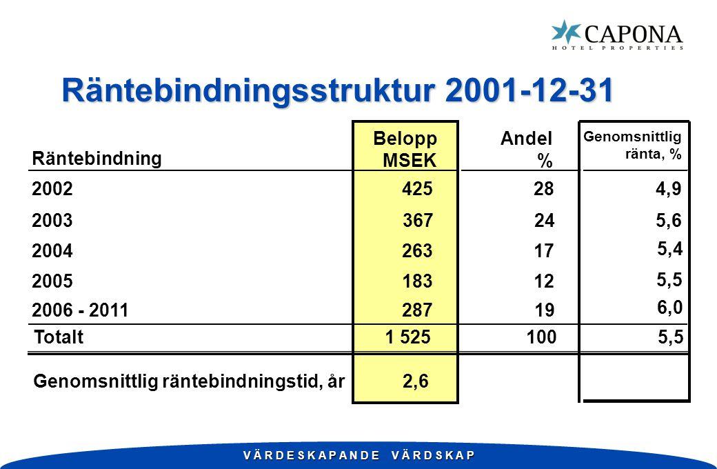 V Ä R D E S K A P A N D E V Ä R D S K A P Räntebindningsstruktur 2001-12-31 Räntebindning Belopp MSEK Andel % Genomsnittlig ränta, % 2002425 28 4,9 20