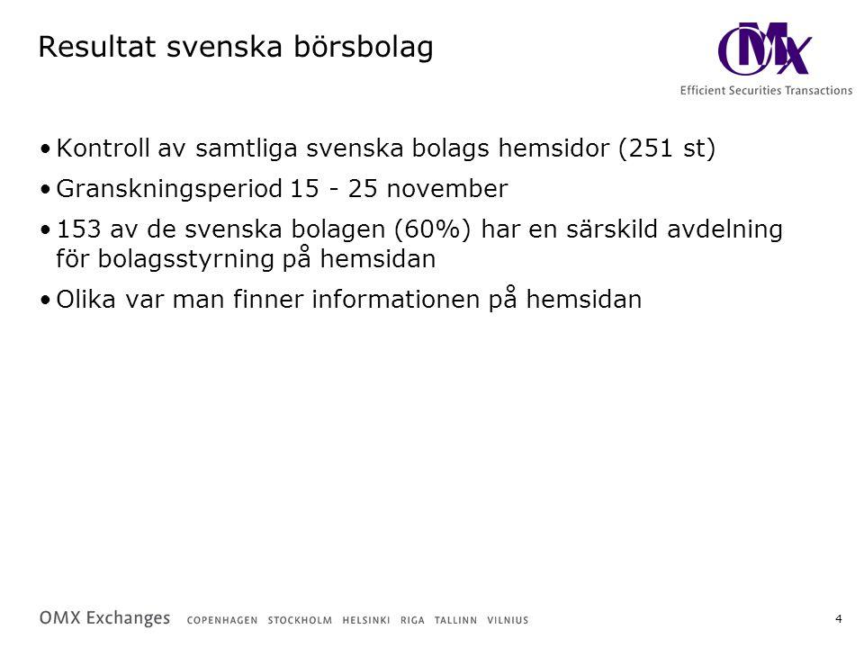 5 Svenska bolag: Vilken kod som tillämpas 102 bolag (41%) har tydligt informerat om man följer koden eller ej –Många bolag har ännu inte bestämt sig – vilket de meddelar mer eller mindre tydligt –En del bolag beskriver koden – men inte hur de själva ställer sig till den –En del bolag skriver ingenting i denna fråga Av de totalt 76 bolag som måste följa koden har 25 inte meddelat detta.