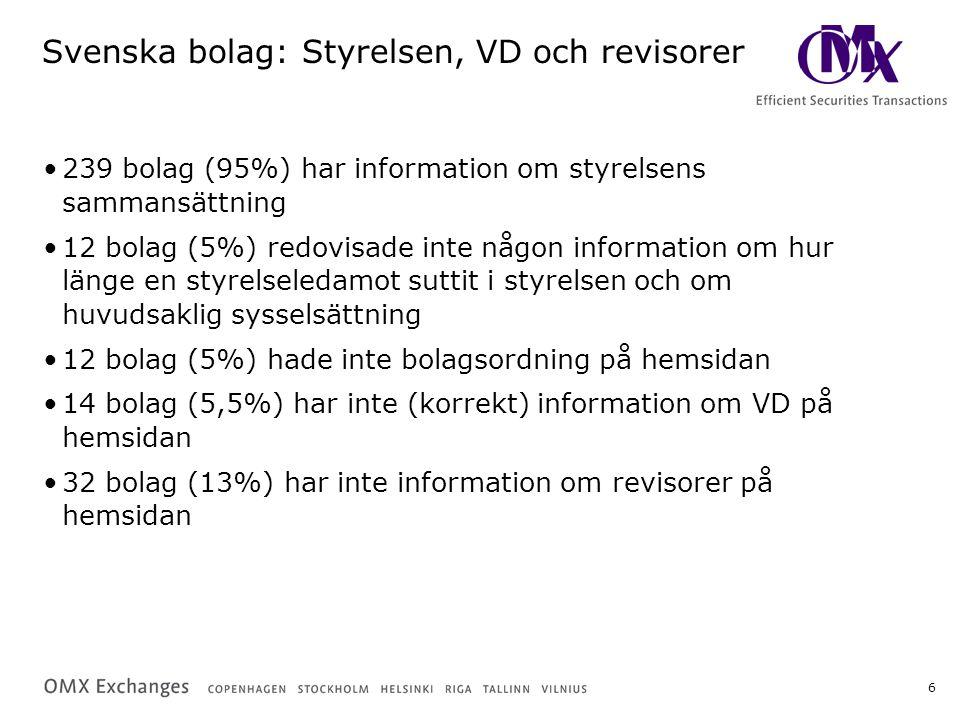 6 Svenska bolag: Styrelsen, VD och revisorer 239 bolag (95%) har information om styrelsens sammansättning 12 bolag (5%) redovisade inte någon informat