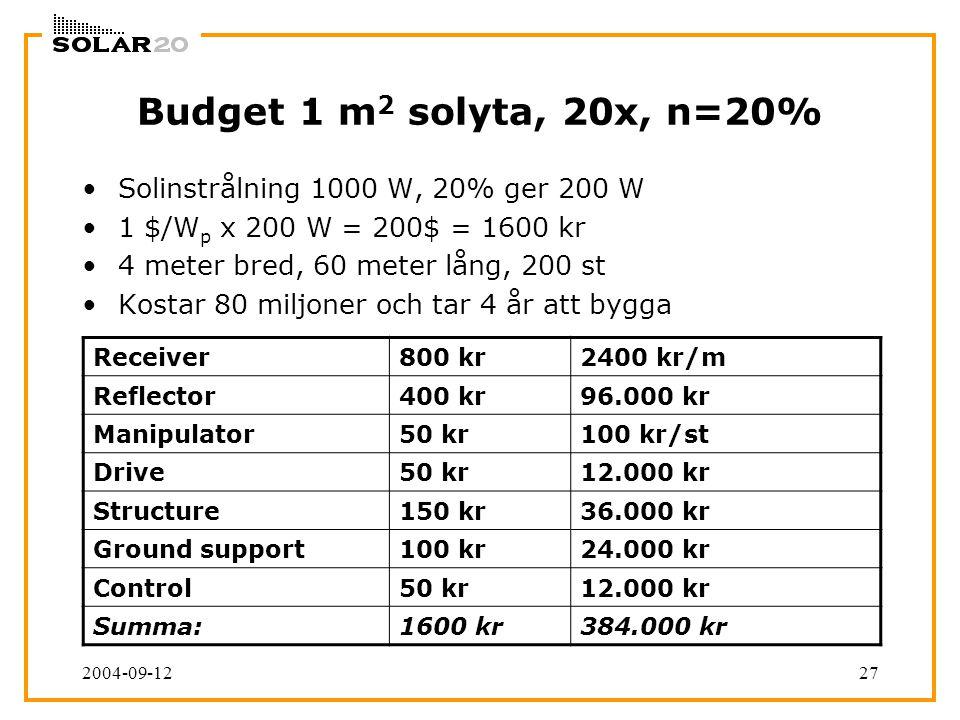 2004-09-1227 Budget 1 m 2 solyta, 20x, n=20% Solinstrålning 1000 W, 20% ger 200 W 1 $/W p x 200 W = 200$ = 1600 kr 4 meter bred, 60 meter lång, 200 st Kostar 80 miljoner och tar 4 år att bygga Receiver800 kr2400 kr/m Reflector400 kr96.000 kr Manipulator50 kr100 kr/st Drive50 kr12.000 kr Structure150 kr36.000 kr Ground support100 kr24.000 kr Control50 kr12.000 kr Summa:1600 kr384.000 kr